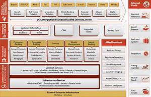 Software Architecture Diagrams  Universal Banking Solutions