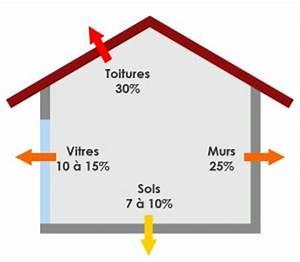 Resistance Thermique Isolant : bien choisir un isolant pour son confort thermique ~ Melissatoandfro.com Idées de Décoration