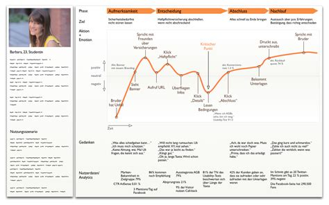 customer journey user experience maps und der umfassende