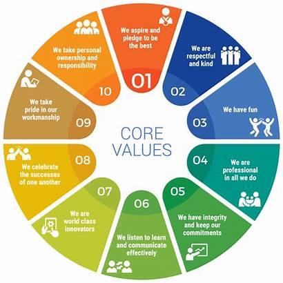 Values Core Companies History Chart Company Pie