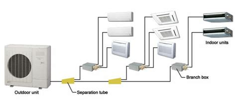 ductless air conditioner learn about ac ductless options modernize