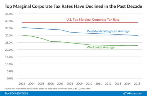 Does Cutting Corporate Tax Rates Increase Revenue