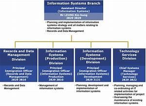 Information Systems Branch