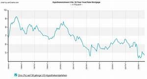 Aktuelle Hypothekenzinsen Entwicklung : die hypothekenzinsen in den usa deutlich unter 5 plus langfristige entwicklung chart bull ~ Frokenaadalensverden.com Haus und Dekorationen