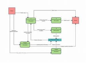 Data Flow Diagram Templates To Map Data Flows