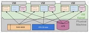 Virtual Machine Or Physical Server