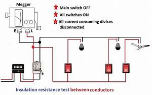 Electrical Installation Testing Procedures