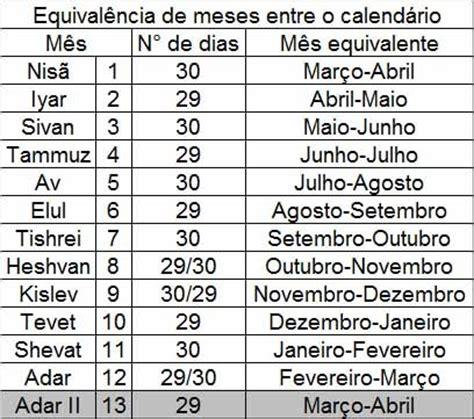 calendario judaico cronologia da biblia