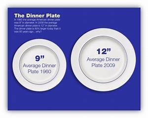 Plate Size Now Vs  Then  It U2019s Not Just Food Portions That