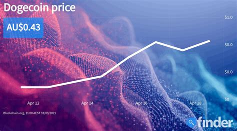 Can Dogecoin's price continue to soar despite a marketwide ...