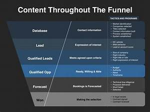 demand generation plan template - demand generation content throughout the funnel demand