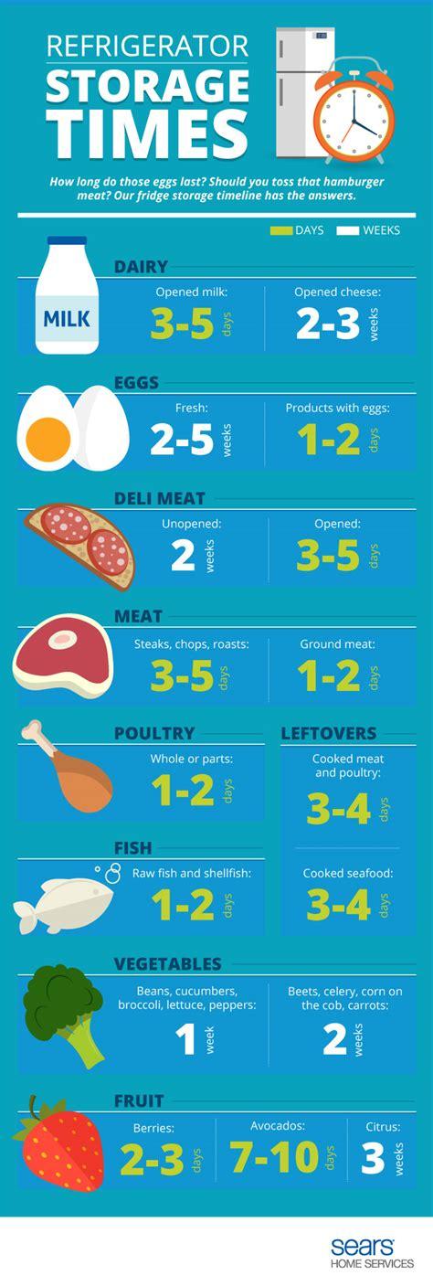 storage food refrigerator guidelines checklist guideline long usda meat eggs kenmore ig