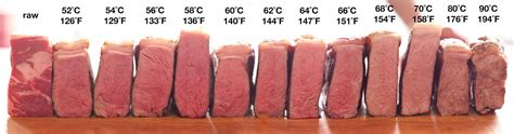 sous vide temperature guide food