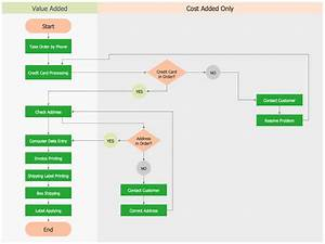 Construction Bar Chart Examples Opportunity Flowchart Order Processing Process Flow
