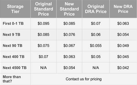 Google Cuts Cloud Storage Prices By 30