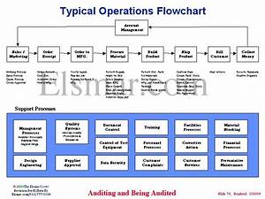 Typical Operations Flowchart