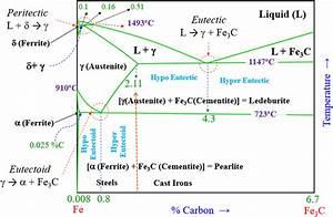 Physical Metallurgy Of Ferrous Alloys - Book Chapter