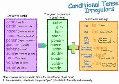 Conditional Spanish Irregulars Tense Verbs Future Present