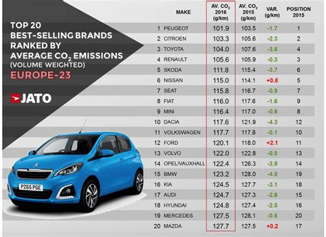 Automotive Co2 Emissions Continue To Fall In Europe