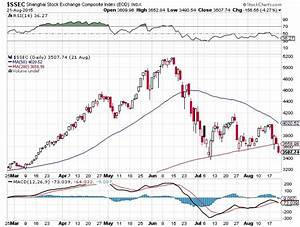Shanghai Composite Index Chart: Trouble Ahead for the ...