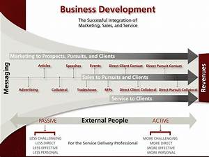 Business Development Process Pictures to Pin on Pinterest ...