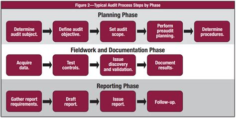 tips  cyber security auditing isaca