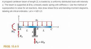 Solved  A Propped Cantilever Beam Of Length 2l Is Loaded B