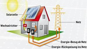 Wie Funktionieren Solarzellen : solaranlage einfach erkl rt ~ Lizthompson.info Haus und Dekorationen