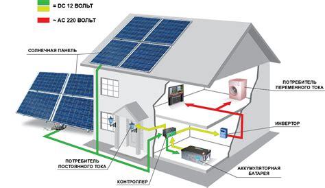 КПД солнечных батарей оценка эффективности солнечных панелей обзор моделей