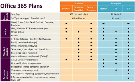 office 365 plans local it