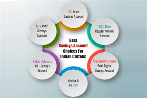 savings account choices  indian citizens