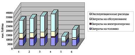 Способы уменьшения потерь энергии в тепловых сетях. анализ влияния тепловой изоляции на сокращение тепловых потерь с поверхности.