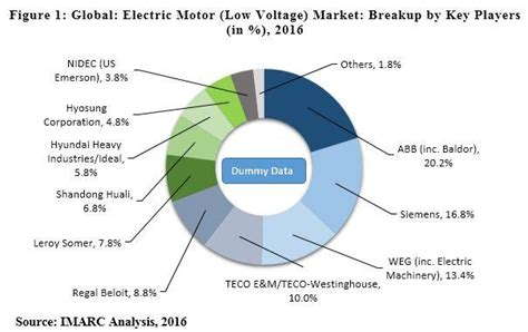 Electric Motor Market by Global Electric Motor Market Stimulated By Increasing