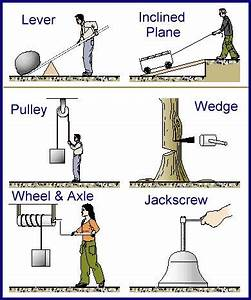 6 simple machines Mechanical systems, work, force ...