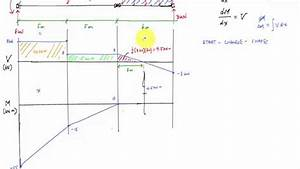 Shear And Moment Diagram For Beam With Hinge - Mechanics Of Materials
