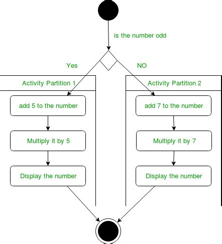 unified modeling language uml activity diagrams