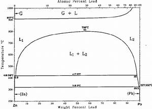 Phase Diagram Of The System Zn