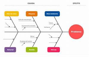 Diagrama De Ishikawa  O Que  U00e9 E Como Estrutur U00e1