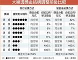 大樂透中伍獎 7/11起獎金2,000元 - 中時電子報