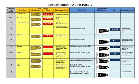 Filearmy And Police Rank Comparisonpdf  Wikimedia Commons