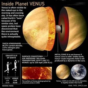 Venus, the inside | Anne's Astronomy News