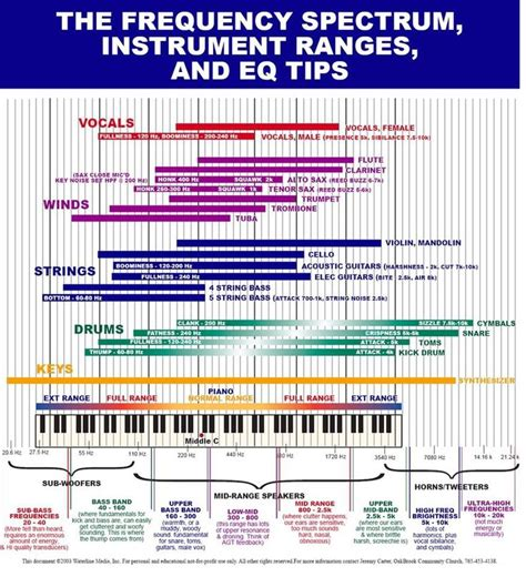 frequency spectrum instrument ranges and eq tips my stuff posts charts and tops