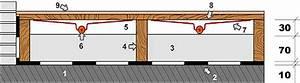 Wie Hoch Ist Der Aufbau Einer Fußbodenheizung : w rmepumpe und fu bodenheizung fu bodenheizung und ~ Michelbontemps.com Haus und Dekorationen