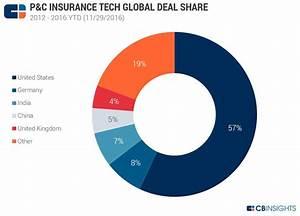 S P 500 Chart Ytd P C Insurance Tech Investment 100 Deals In 2016 Ytd