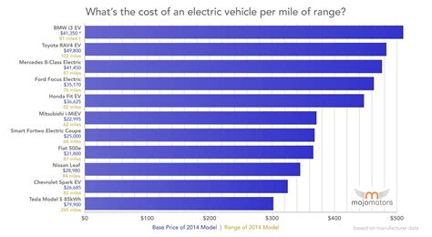 Best Electric Vehicle Range by Electric Car With Best Price Per Mile Of Range Is Tesla