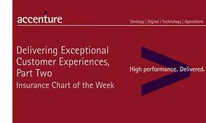 Insurance Chart of the Week: Delivering Exceptional ...
