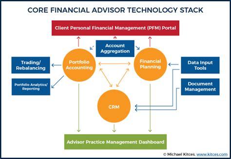 financial platform the fatal flaw of financial advisor fintech platforms