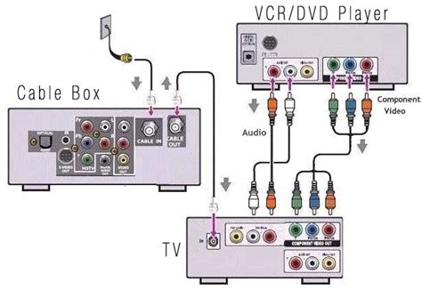 Cable Tv Hook Up Diagram cable tv hook up diagrams parts wiring diagram images