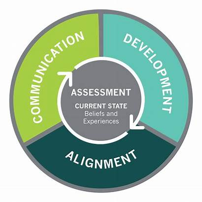 Change Management Assessment Organizational Ocm Development Transformation