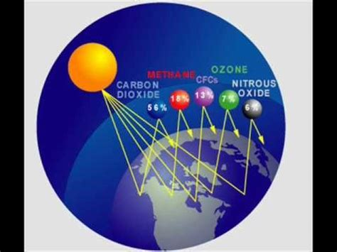 Green House Gasses by Global Warming Greenhouse Gases
